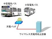 羽田空港多摩川対岸にワイヤレス充電のEV車両-ANA社用バスで実証実験