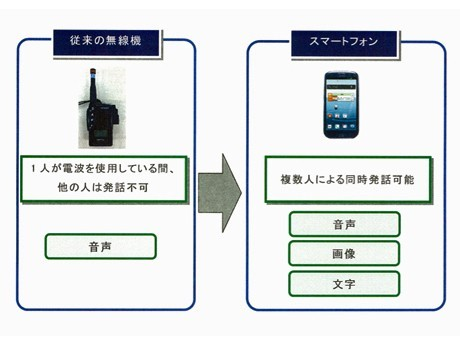 ANA Haneda Ground Staff Get Smartphones to Replace Radios and Coordinate Duties More Efficiently