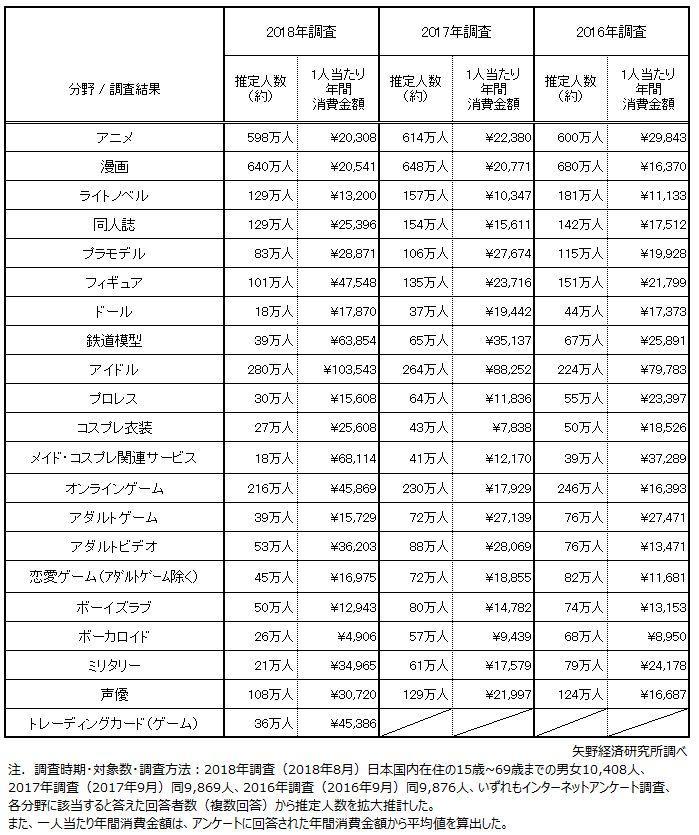 「オタク」分野別推定人数と1人当たり年間消費金額(矢野経済研究所)