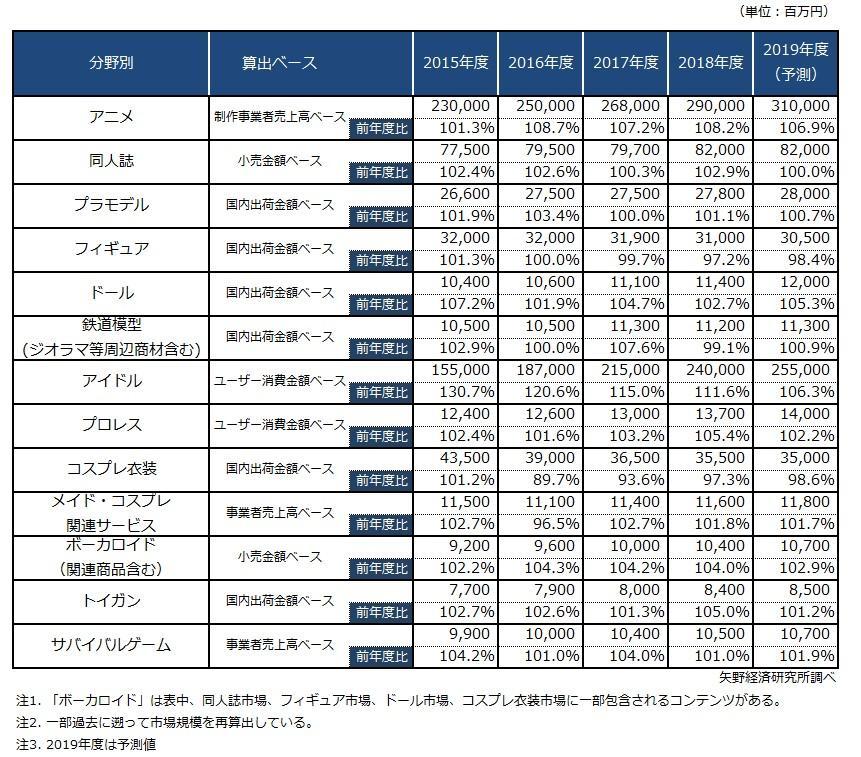 「オタク」主要分野別市場規模推移 出典=矢野経済研究所