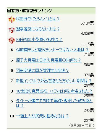 回答数1位のヤフーニュース・クイズ問題「秋田弁で『たろんぺ』とは?」(8月29日集計)