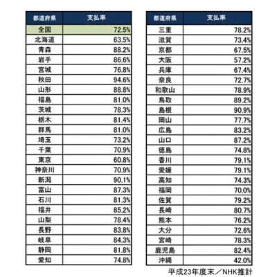 NHK受信料支払率1位は「秋田県」、秋田経済新聞年間PV1位に - 秋田経済新聞