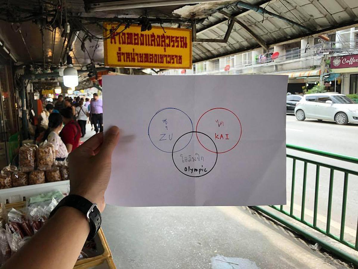 タイ図解協会