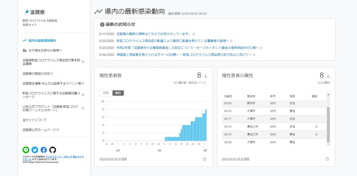 滋賀県新型コロナウイルス感染症対策サイト