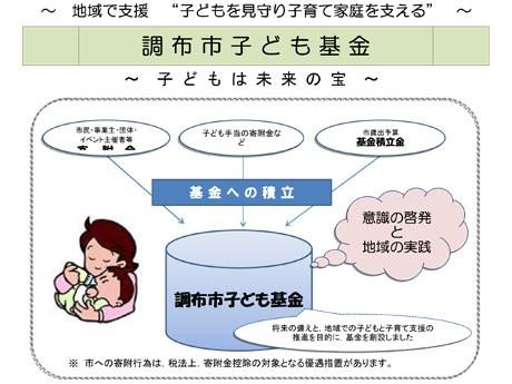 調布市子ども基金イメージ図