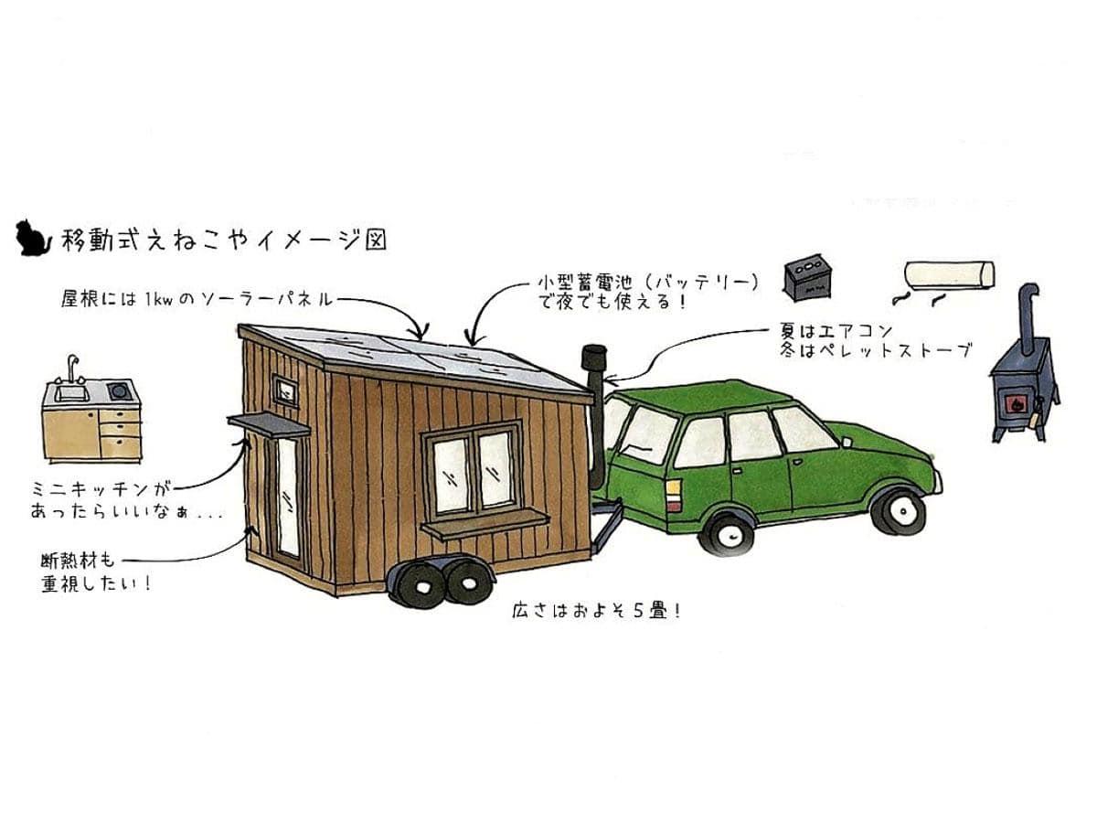 「移動式えねこや」イメージ図