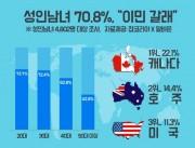 韓国の男女、10人に7人が「海外移住したい」