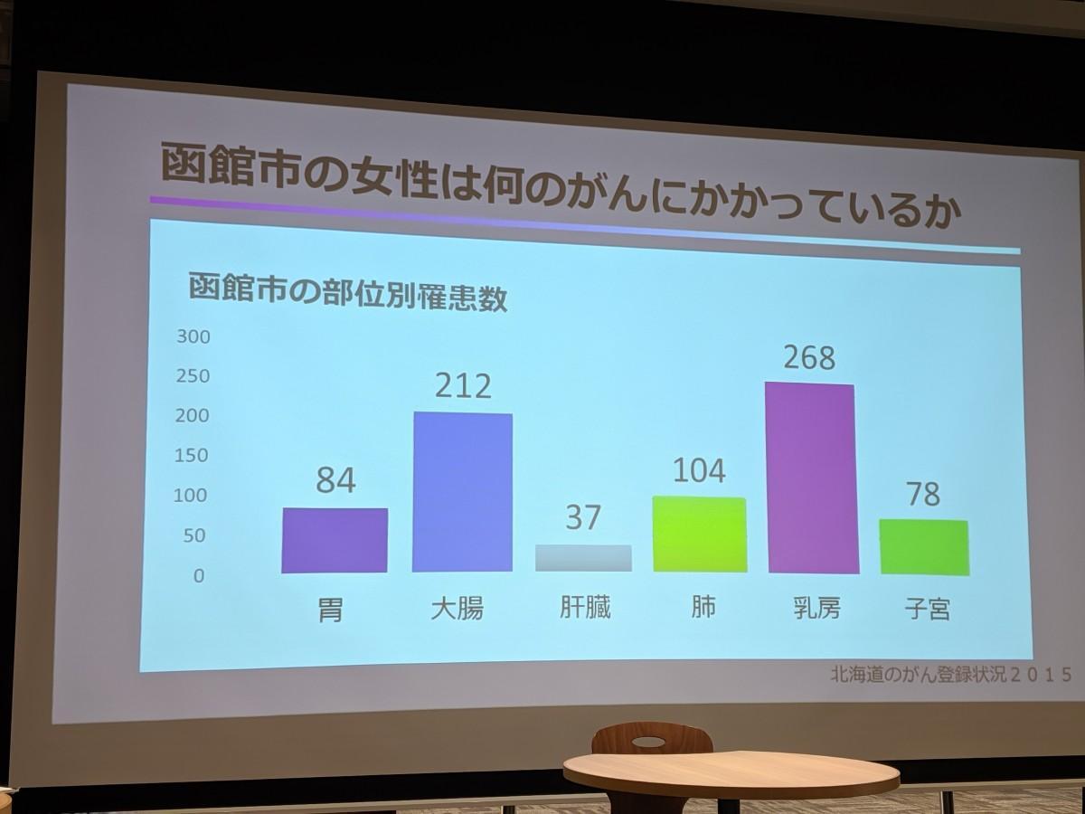 函館市の女性の部位別がん罹患(りかん)数は「乳房」が一番多い