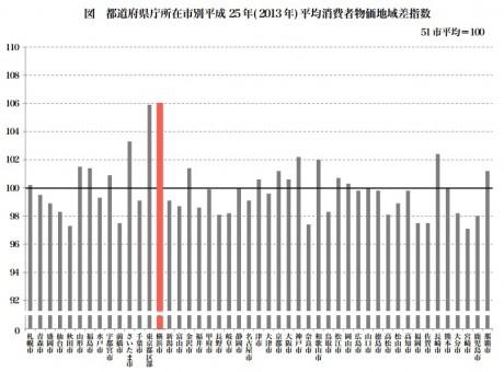 横浜市の物価は最も低い宮崎市に比べると9.2%高い