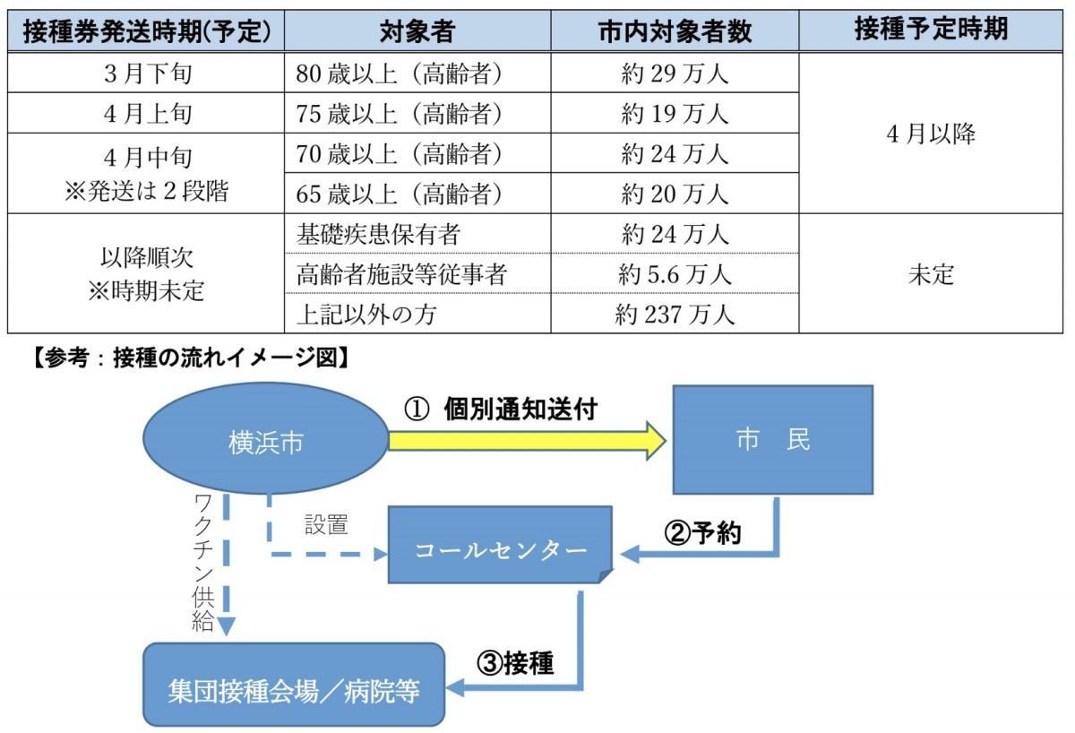 西 東京 市 コロナ ウイルス 感染 者 数