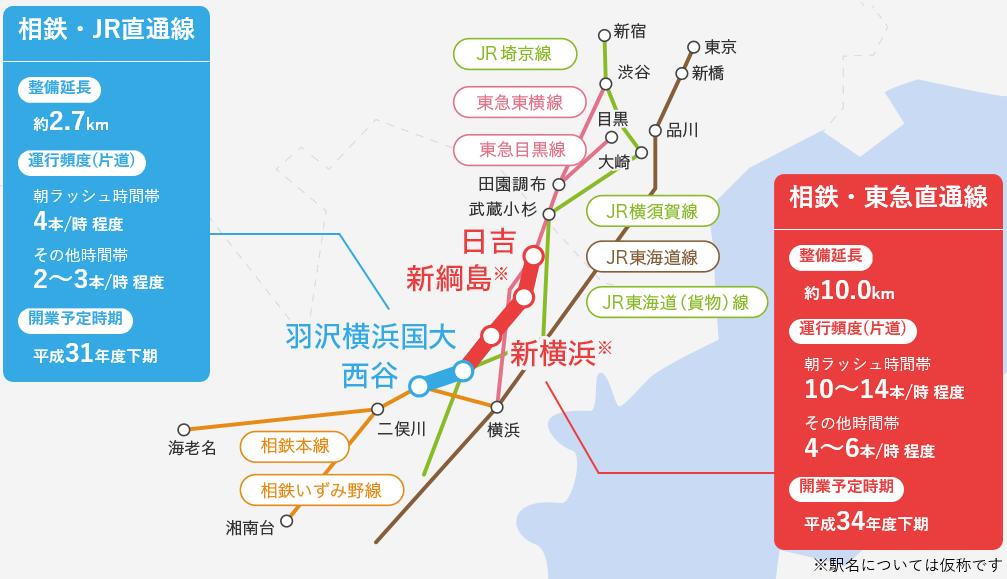 神奈川東部方面線(「相鉄・JR直...