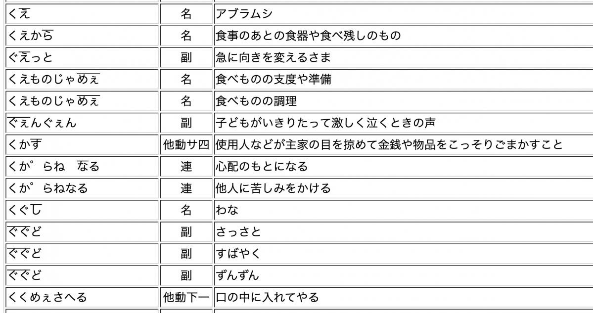 「弘前大学×AI×津軽弁プロジェクト」が公開している「津軽語辞書」画面