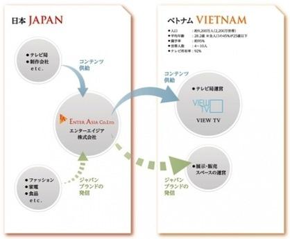 ベトナム初の日系テレビチャンネル「View TV」、4月から放送開始へ(c)エンターエイジア