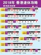 香港政府、2018年の祝日発表 旧正月は2月中旬、クリスマスに大型休暇取得か