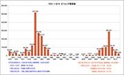 八重山海域のオニヒトデ収束 駆除数、グラフで明らかに