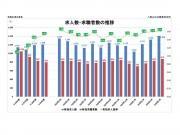 八重山地区の雇用の動き 有効求人倍率は沖縄県平均を上回る