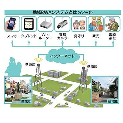 自由が丘商店街が導入する「地域BWA」システムのイメージ(図版提供:自由が丘商店街振興組合)
