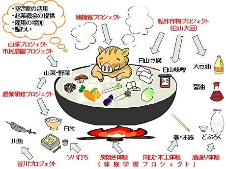 イラストで見る「白山ろくぼたん鍋プロジェクト」の概要