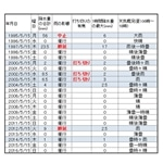 京都で「葵祭」間もなく 天候不良で打ち切りや順延あり、5月15日の予報は