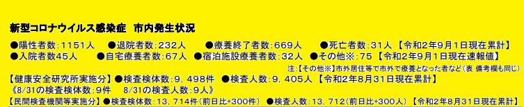 新型コロナウィルス関連 川崎市内情報まとめ】(9月1日更新 ・本日川崎 ...
