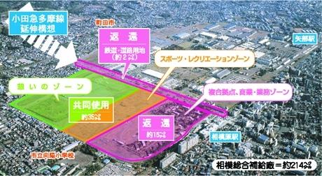 相模総合補給廠の返還予定区域および共同使用区域の土地利用方針イメージ図。相模原市提供。