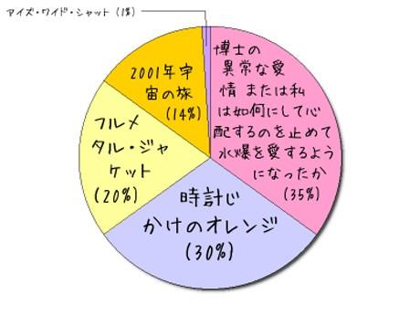 円グラフ日記は、毎日の気分や出来事を円グラフで記録したり、他人の円グラフにコメントできる。