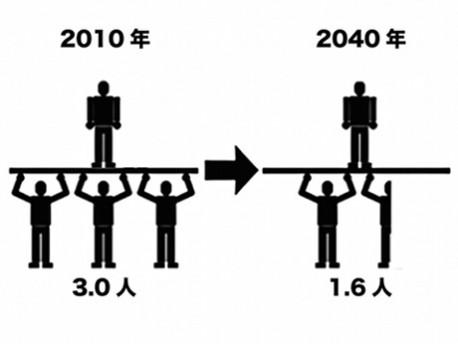 年人口1人を支える生産年齢人口は、町田市が3.0人(2010年)から1.6人(2040年)、同じく相模原市が3.5人から1.5人にまで減少する。