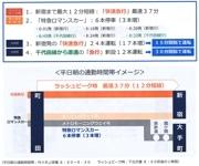 小田急電鉄「新ダイヤ」発表 町田は「通勤40分」圏内に