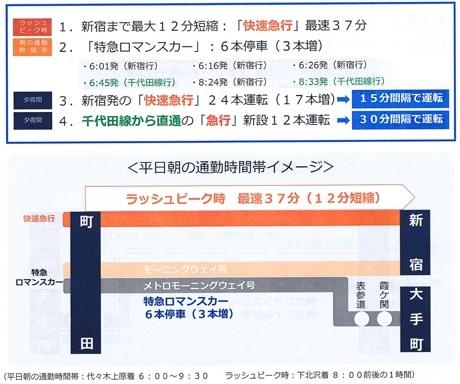 1日平均乗降人員29万1802人(沿線内2位)の町田駅の新ダイヤによる変化  提供:小田急電鉄