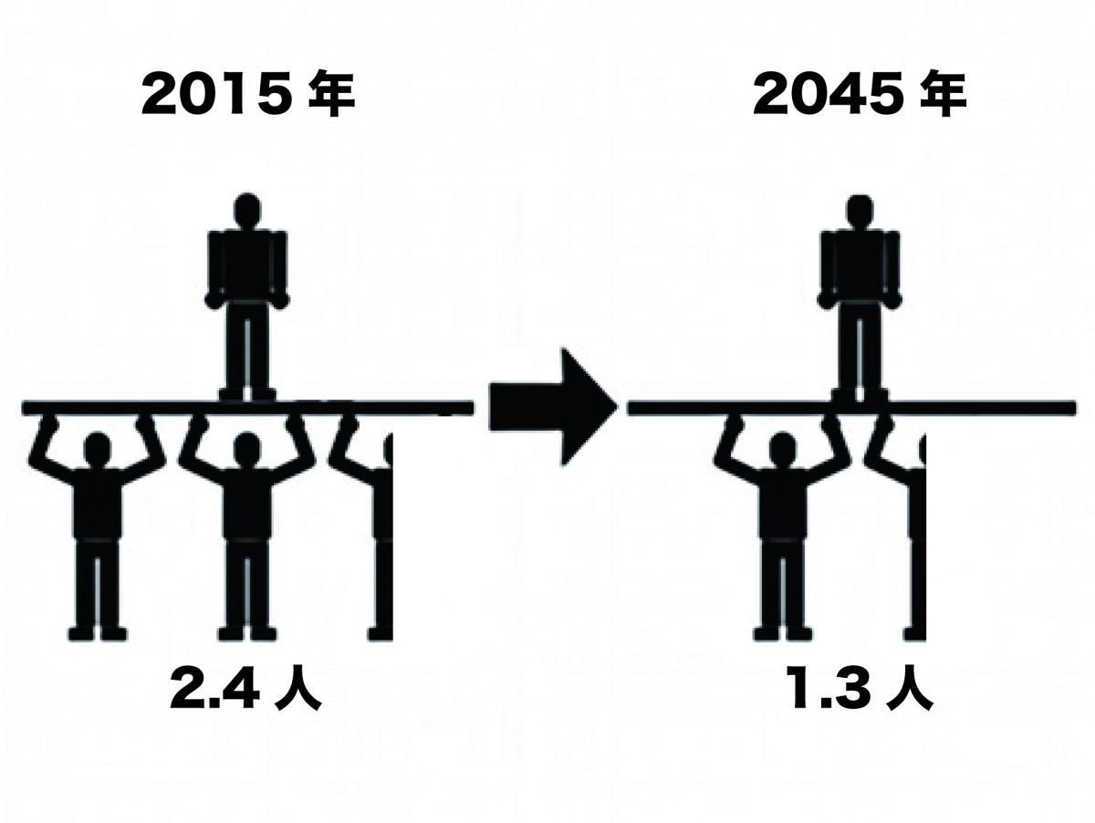 老年人口1人を支える生産年齢人口は、町田市が2.4人(2015年)から1.3人(2045年)、同じく相模原市が2.7人から1.4人にまで減少する。