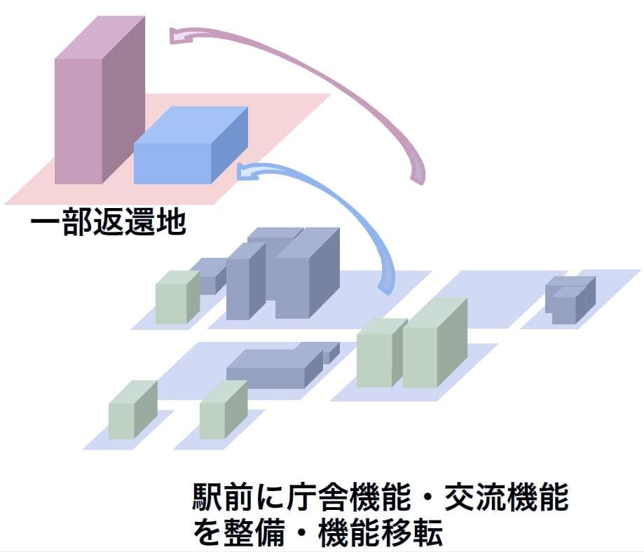 公共施設の「全面駅前移転」イメージ 出典 JR横浜線連続立体交差事業に係る調査結果取りまとめ報告書(概要版)平成30年3月相模原市