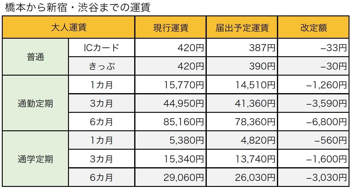 橋本から新宿・渋谷までの運賃。加算運賃の引下げの対象区間(京王堀之内~橋本)では、消費税率引上げに伴う改定分を含めても、現行運賃から値下げとなる。