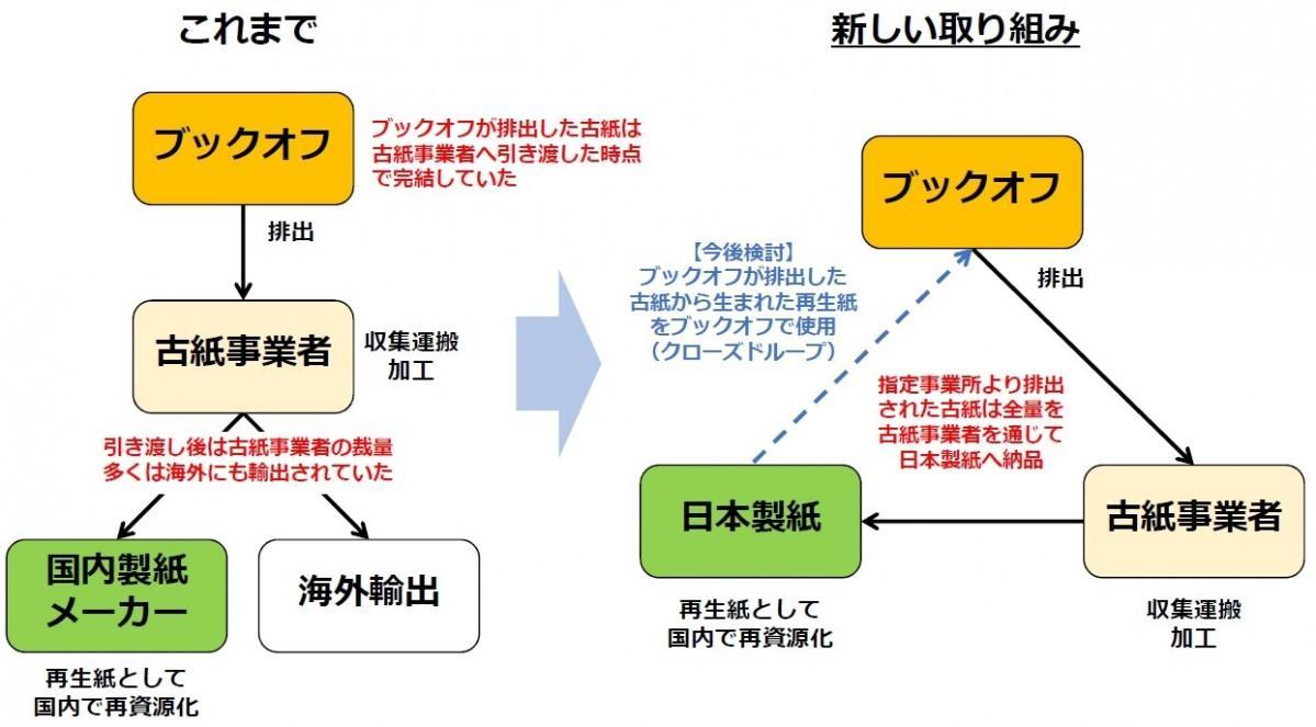 ブックオフが日本製紙と新たなリサイクルシステムを構築
