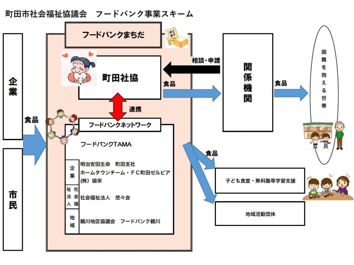 町田市社会福祉協議会のフードバンク事業スキーム