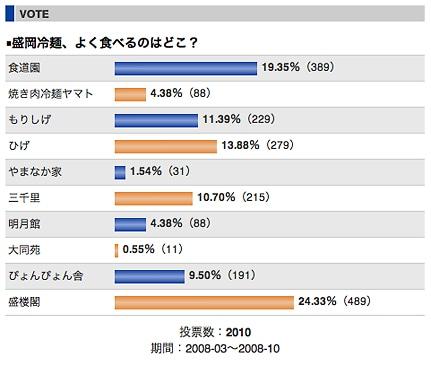 最終的な投票結果のサイト画面(アップ)。投票はすでに終了