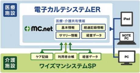 MC.netの仕組み
