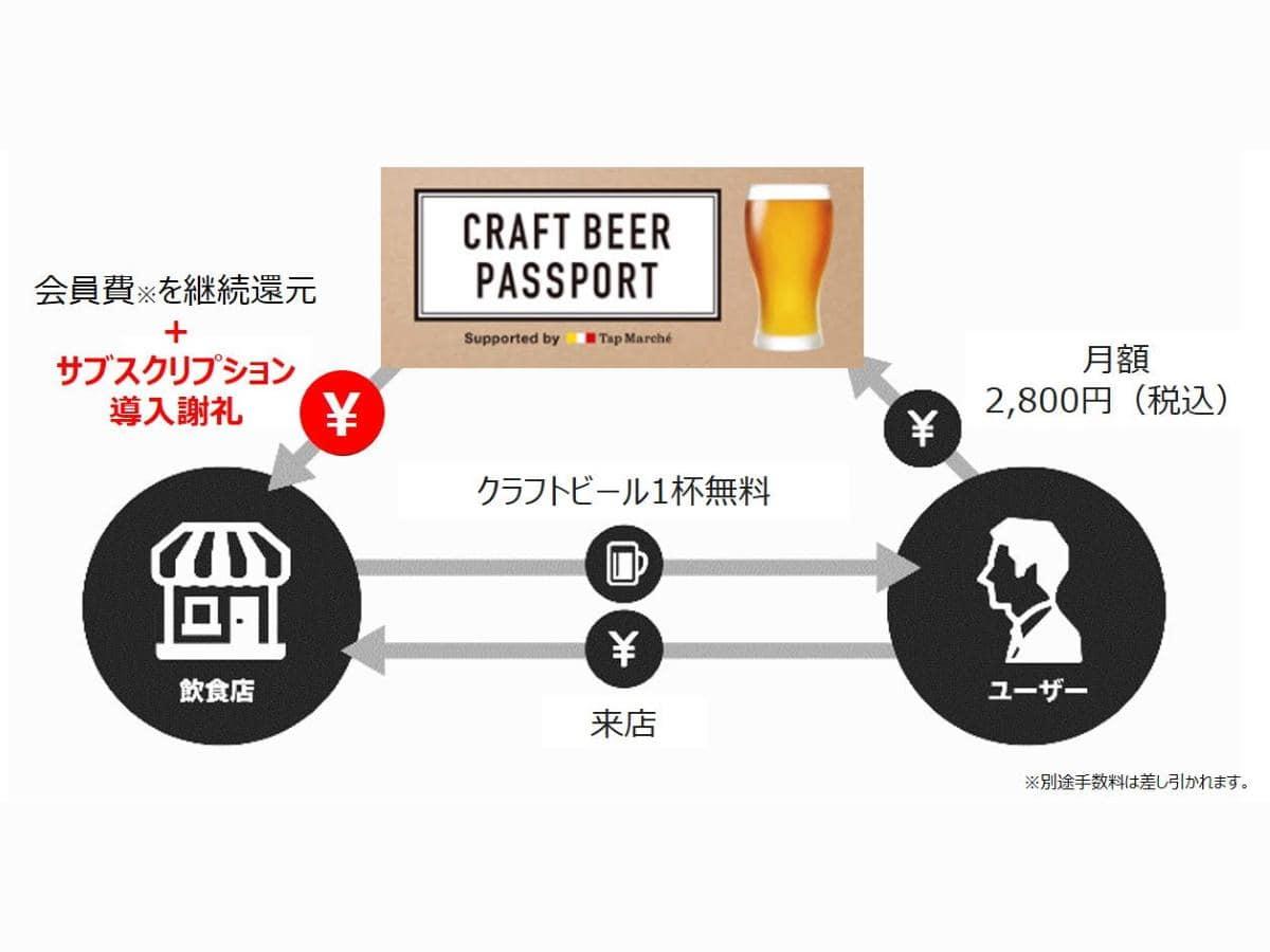 「CRAFT BEER PASSPORT」の流れ(9月末までのキャンペーン期間中)