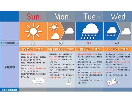 練馬 天気予報