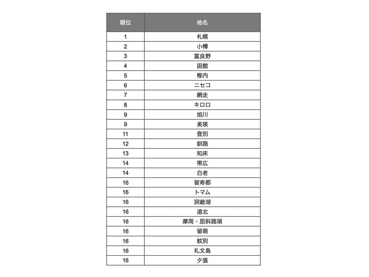 北海道・人気地名ランキング