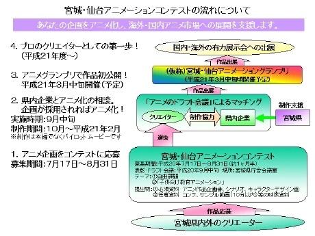 「宮城・仙台アニメーションコンテスト」の流れについて(宮城県)
