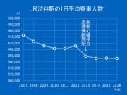 JR渋谷駅、乗車人員数6位に後退 私鉄各線は増加傾向