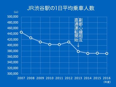 JR渋谷駅の1日平均乗車人数の推移(2007年度~2016年度)