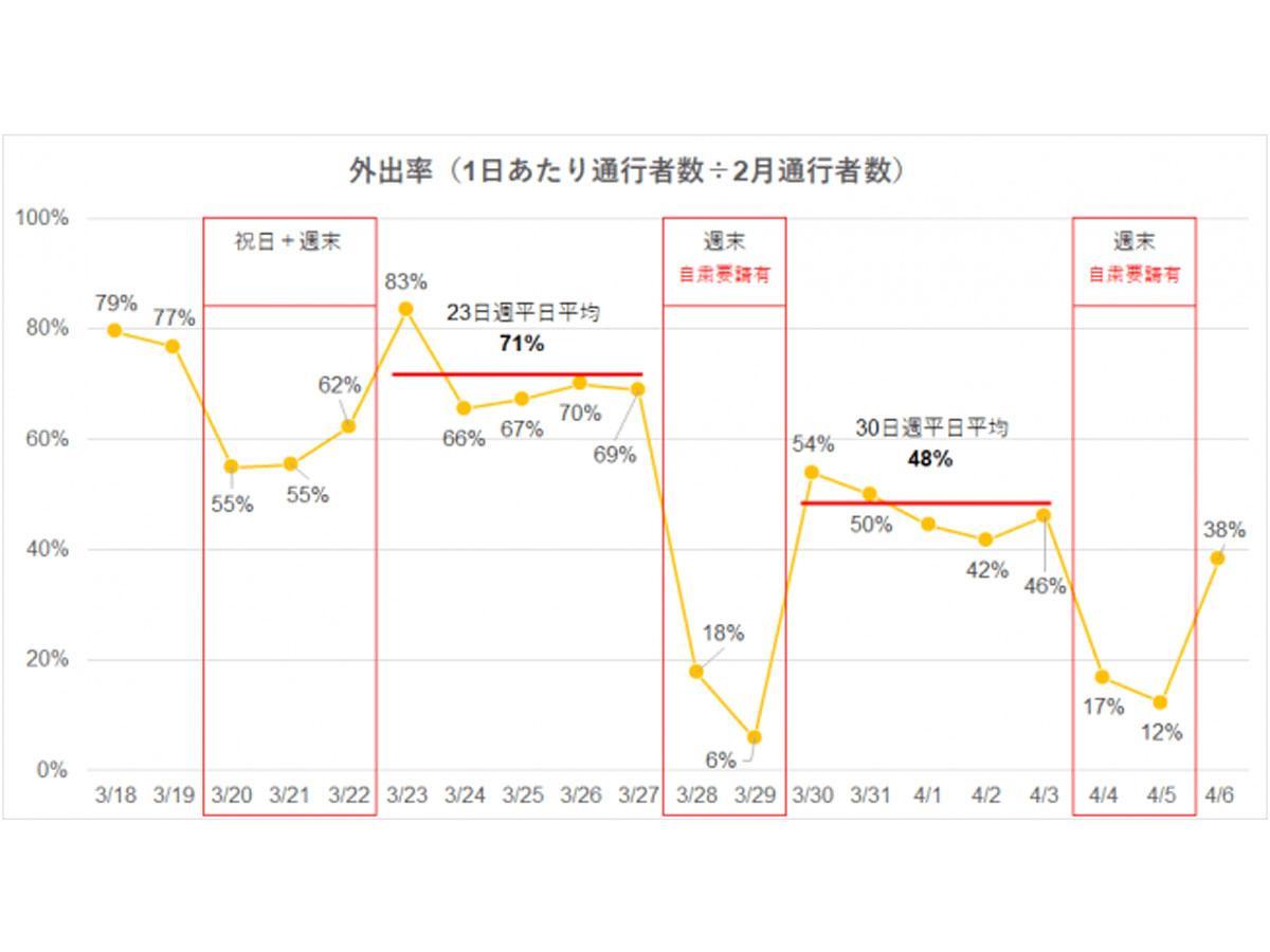 2月の通行者数と比較した外出率