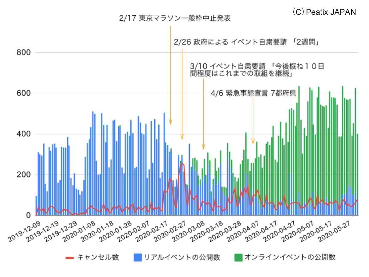 リアルイベント・オンラインイベント公開数の推移 ©Peatix JAPAN