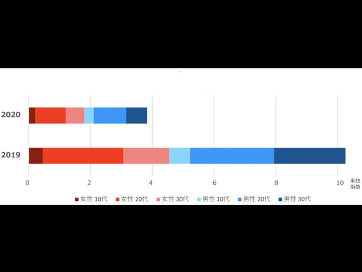 ハロウィーン当日夜間の人出男女別推計人数を表したグラフ