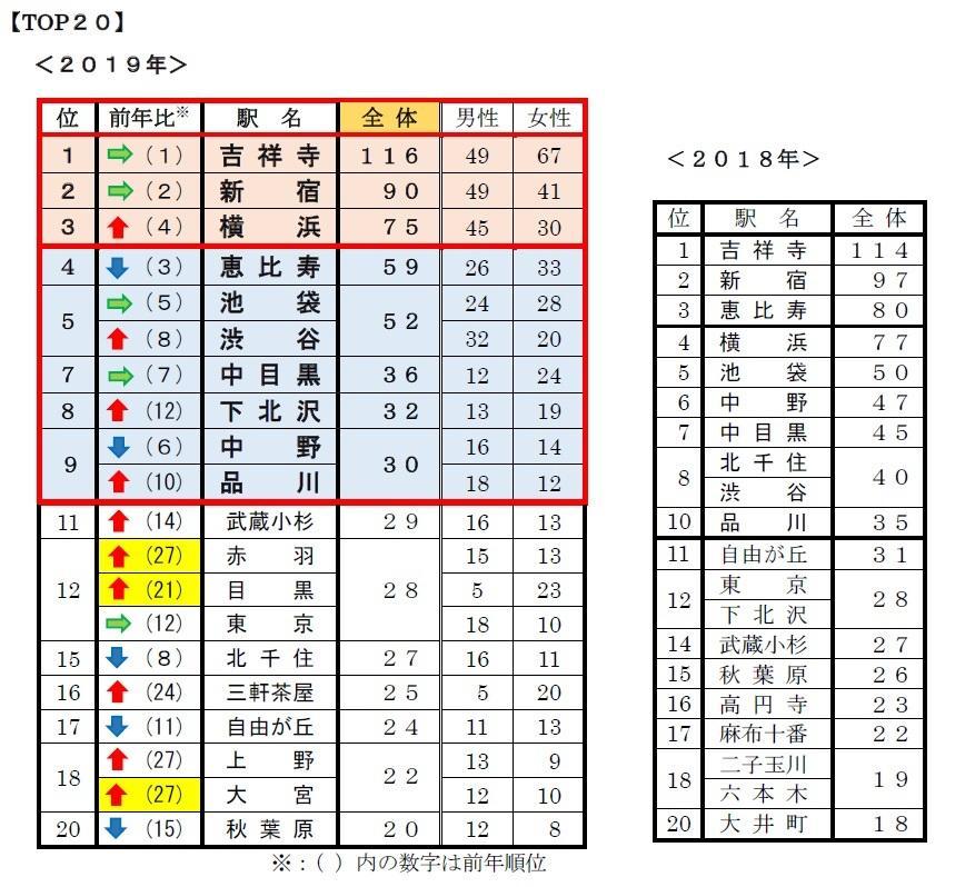 下北沢は昨年12位からトップ10入り