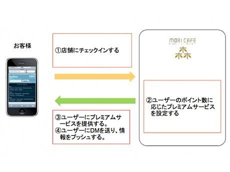 「ツイートポン」のサービスイメージ