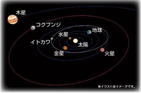 市制施行50周年を迎えた2014年11月3日時点もの。地球から4億6,000万キロメートル、太陽から4億2,000万キロメートルの距離にある。