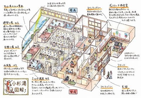 塩谷歩波さんの高円寺「小杉湯」図解