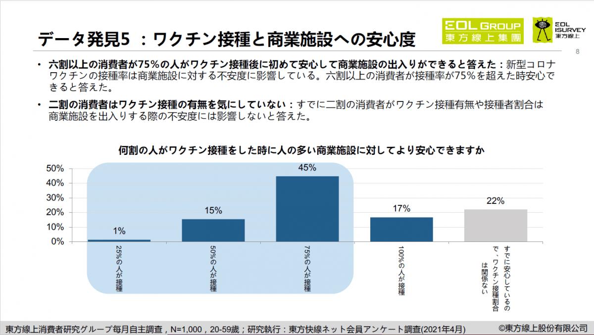 東方線上 4月の消費者行為調査発表、消費意欲指数が最高値に